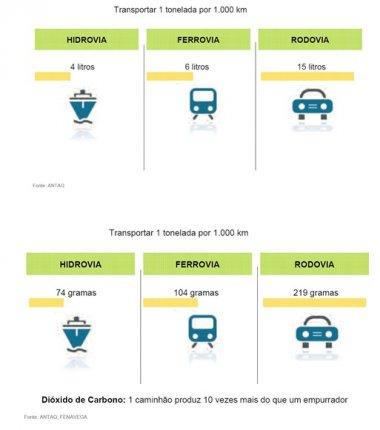 Infraestrutura e redução de emissões de CO²